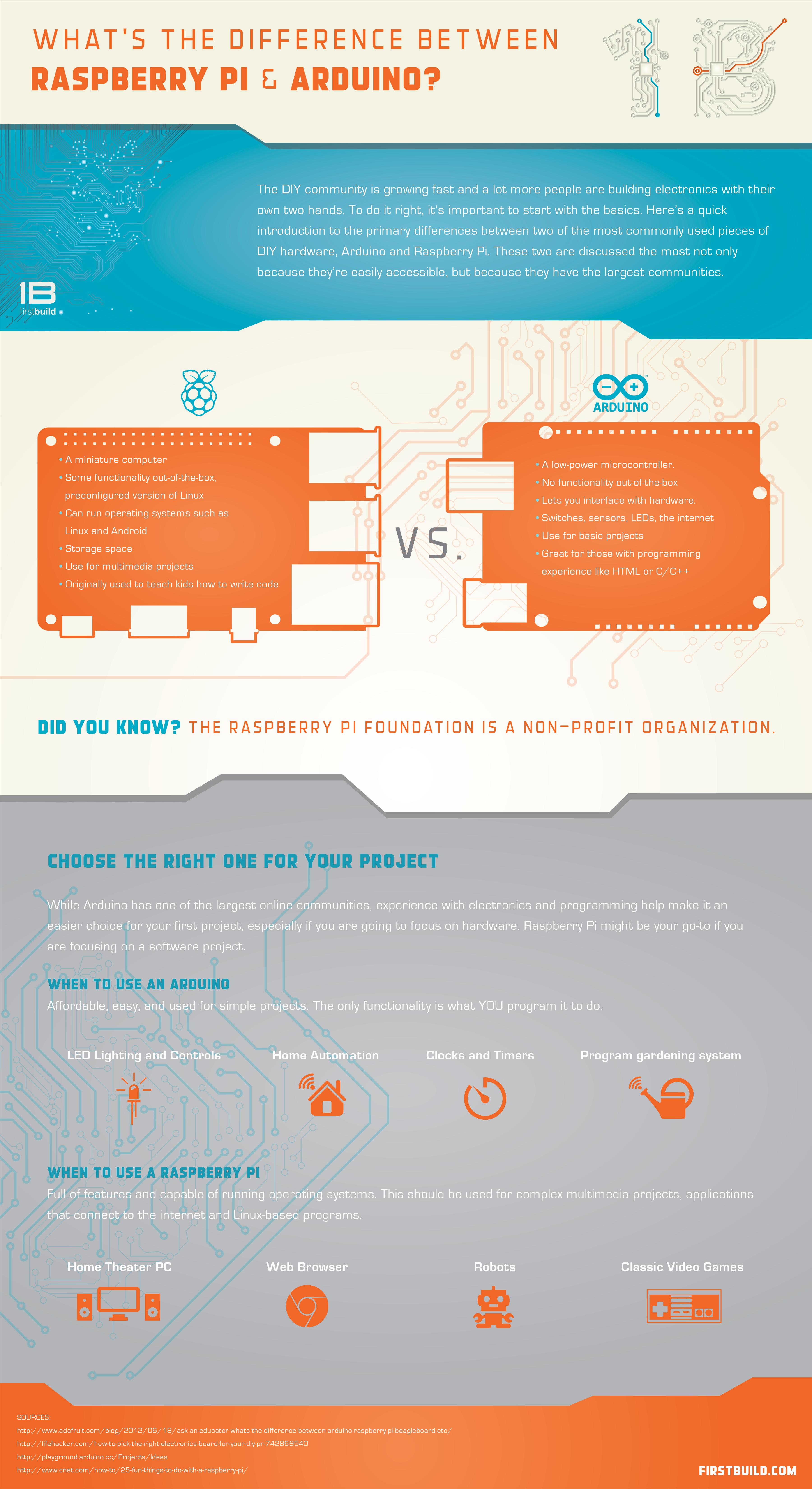 Raspberry Pi vs  Arduino - General Discussion - Upverter